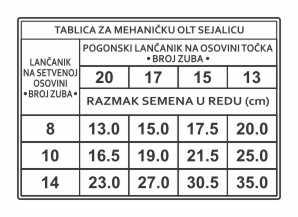 Simaco Nalepnice - Tablice | Tablice | tablica za mehaničku olt sejalicu