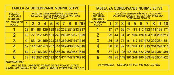 Simaco Nalepnice - Tablice | Tablice | tabela za određivanje norme setve