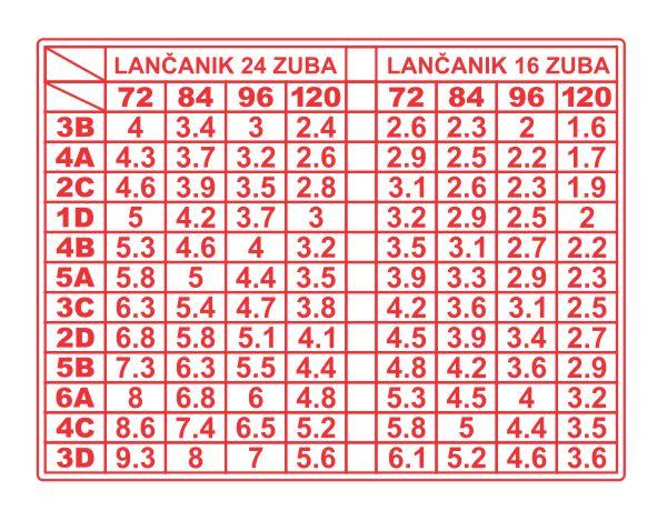 Simaco Nalepnice - Tablice | Tablice | tabela - 01