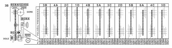 Simaco Nalepnice - Tablice | Tablice | tabela položaja prenosnika
