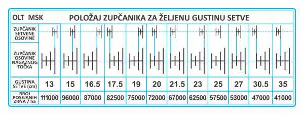 Simaco Nalepnice - Tablice | Tablice | Tablica za sejalice - OLT MSK