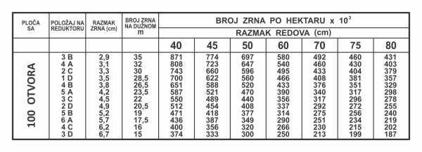 Simaco Nalepnice - Tablice | Tablice | tablica norma setve - 100 otvora