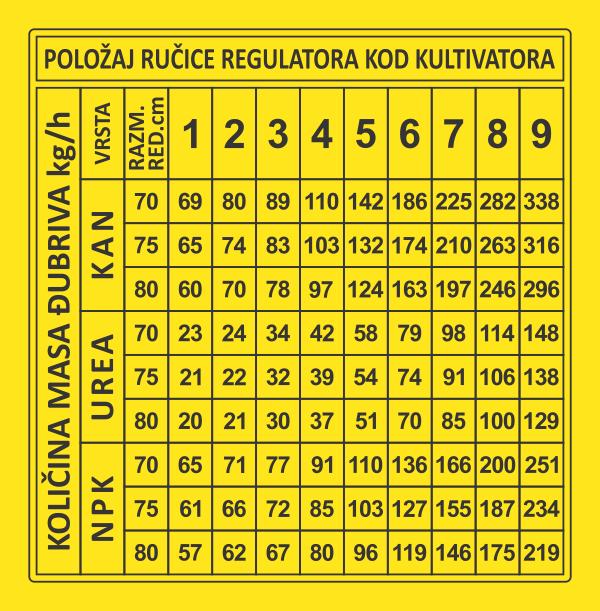 Simaco Nalepnice - Tablice | Tablice | tabela za kultivator IMT