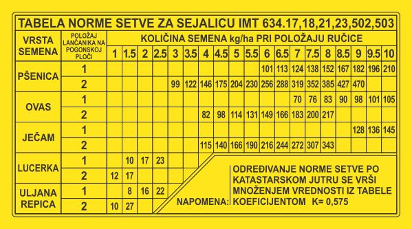Simaco Nalepnice - Tablice | Tablice | tabela za određivanje norme setve za sejalicu IMT 634.17,18,21,23,502.503