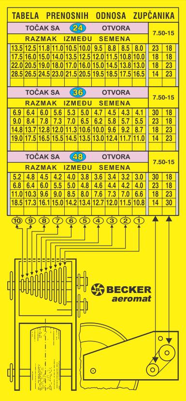 Simaco Nalepnice - Tablice | Tablice | TABLICA PRENOSNIH ODNOSA ZUPČANIKA ZA BECKER AEROMAT